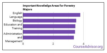 Important Knowledge Areas for Forestry Majors
