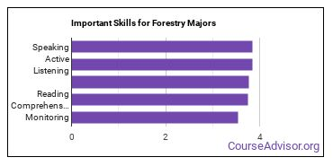 Important Skills for Forestry Majors