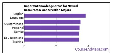 Important Knowledge Areas for Natural Resources & Conservation Majors