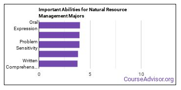 Important Abilities for resource management Majors