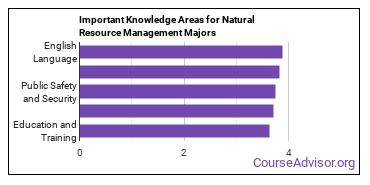 Important Knowledge Areas for Natural Resource Management Majors