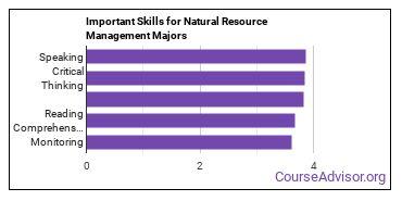 Important Skills for Natural Resource Management Majors