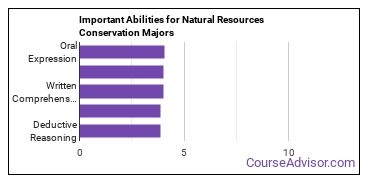 Important Abilities for conservation Majors