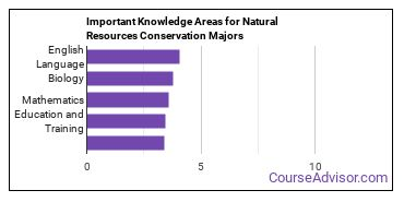 Important Knowledge Areas for Natural Resources Conservation Majors
