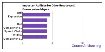 Important Abilities for other conservation Majors