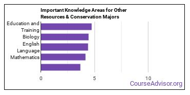 Important Knowledge Areas for Other Resources & Conservation Majors