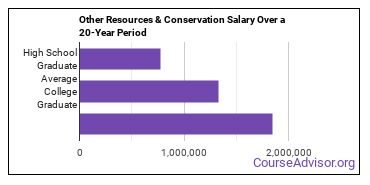 natural resources conservation (other) salary compared to typical high school and college graduates over a 20 year period