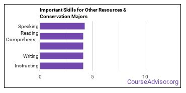 Important Skills for Other Resources & Conservation Majors