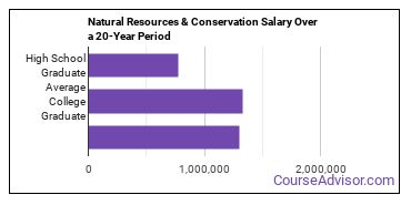 natural resources and conservation salary compared to typical high school and college graduates over a 20 year period