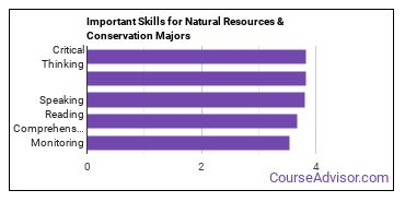 Important Skills for Natural Resources & Conservation Majors