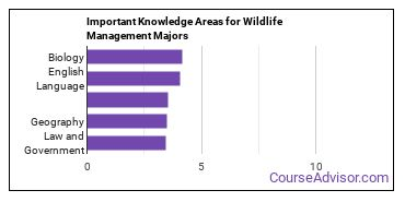 Important Knowledge Areas for Wildlife Management Majors