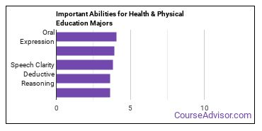 Important Abilities for phys ed Majors