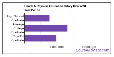health and physical education salary compared to typical high school and college graduates over a 20 year period