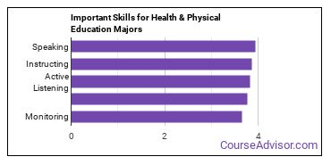 Important Skills for Health & Physical Education Majors