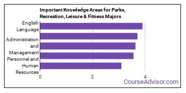 Important Knowledge Areas for Parks, Recreation, Leisure & Fitness Majors