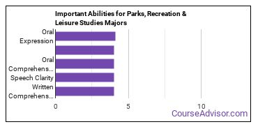 Important Abilities for parks and rec Majors