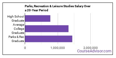parks, recreation and leisure studies salary compared to typical high school and college graduates over a 20 year period