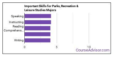 Important Skills for Parks, Recreation & Leisure Studies Majors