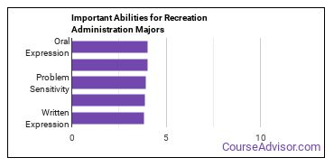 Important Abilities for recreation admin Majors