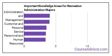 Important Knowledge Areas for Recreation Administration Majors