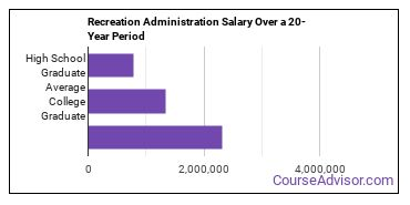 recreation administration salary compared to typical high school and college graduates over a 20 year period