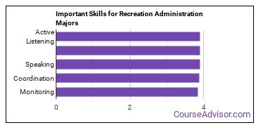 Important Skills for Recreation Administration Majors