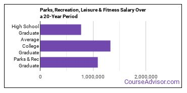parks, recreation, leisure, and fitness studies salary compared to typical high school and college graduates over a 20 year period