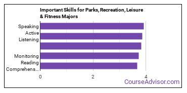 Important Skills for Parks, Recreation, Leisure & Fitness Majors