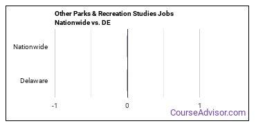 Other Parks & Recreation Studies Jobs Nationwide vs. DE