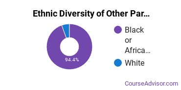 Other Parks & Recreation Studies Majors in DC Ethnic Diversity Statistics