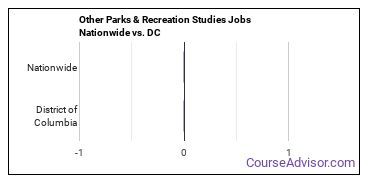 Other Parks & Recreation Studies Jobs Nationwide vs. DC