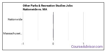 Other Parks & Recreation Studies Jobs Nationwide vs. MA