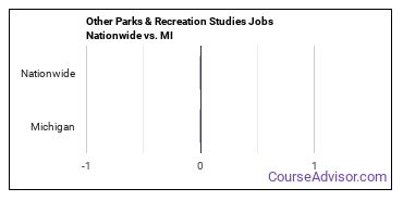 Other Parks & Recreation Studies Jobs Nationwide vs. MI