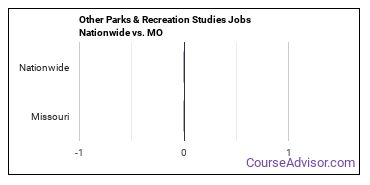 Other Parks & Recreation Studies Jobs Nationwide vs. MO