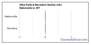 Other Parks & Recreation Studies Jobs Nationwide vs. MT