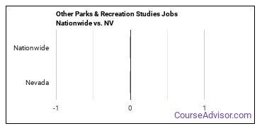 Other Parks & Recreation Studies Jobs Nationwide vs. NV