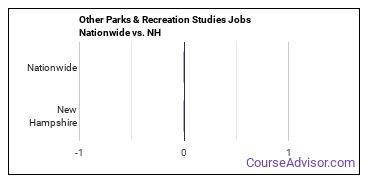 Other Parks & Recreation Studies Jobs Nationwide vs. NH