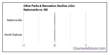 Other Parks & Recreation Studies Jobs Nationwide vs. ND