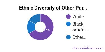Other Parks & Recreation Studies Majors in OH Ethnic Diversity Statistics