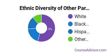 Other Parks & Recreation Studies Majors in OK Ethnic Diversity Statistics