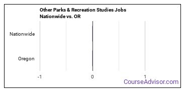 Other Parks & Recreation Studies Jobs Nationwide vs. OR