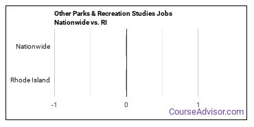 Other Parks & Recreation Studies Jobs Nationwide vs. RI