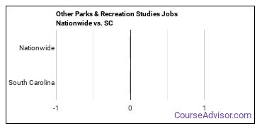 Other Parks & Recreation Studies Jobs Nationwide vs. SC