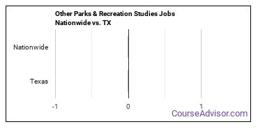 Other Parks & Recreation Studies Jobs Nationwide vs. TX