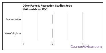 Other Parks & Recreation Studies Jobs Nationwide vs. WV