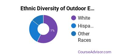 Outdoor Education Majors in AK Ethnic Diversity Statistics