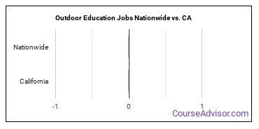 Outdoor Education Jobs Nationwide vs. CA