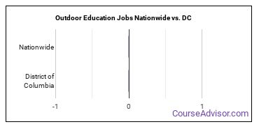Outdoor Education Jobs Nationwide vs. DC