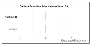 Outdoor Education Jobs Nationwide vs. GA