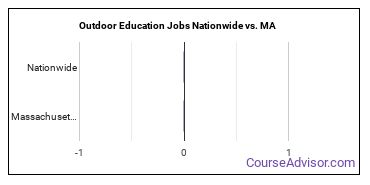 Outdoor Education Jobs Nationwide vs. MA